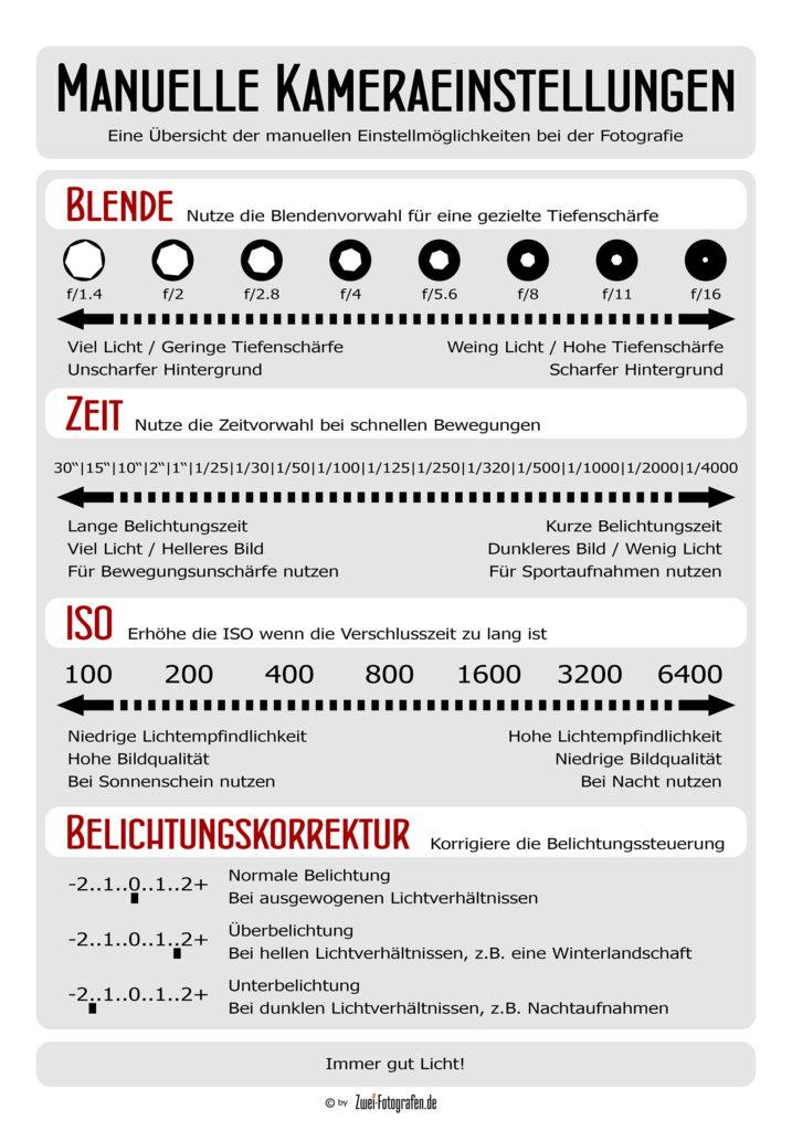 Eine Übersicht der manuellen Kamera-Einstellungen